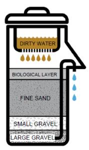 Design of a Slow Sand filter