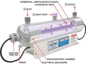 UV Water Sterilizer